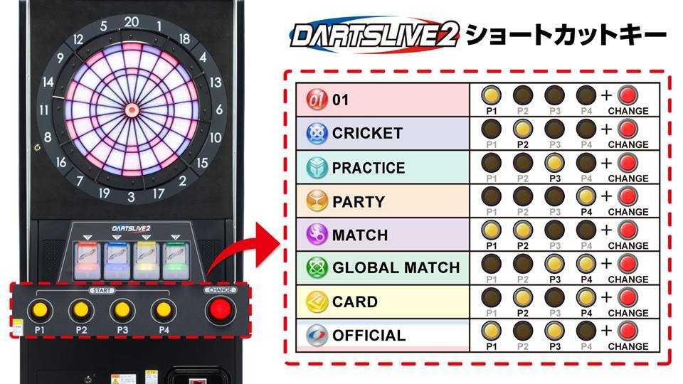 DARTSLIVE2 ショートカットキー